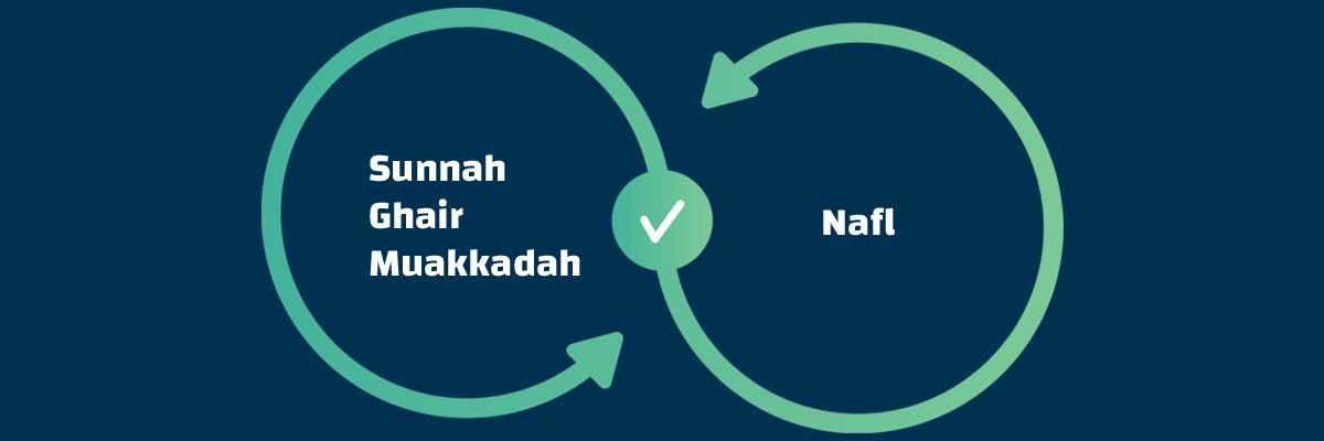 Sunnah Ghair Muakkadah